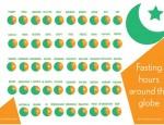 ramadan - heures de jeune dans le monde