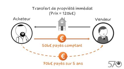 Acheter ses propres locaux le cr dit vendeur pour les associations - Credit islamique chaabi bank ...