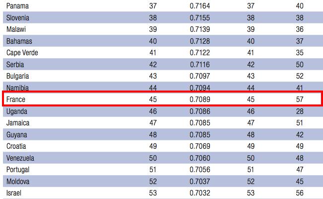 classement france equality gender 2013