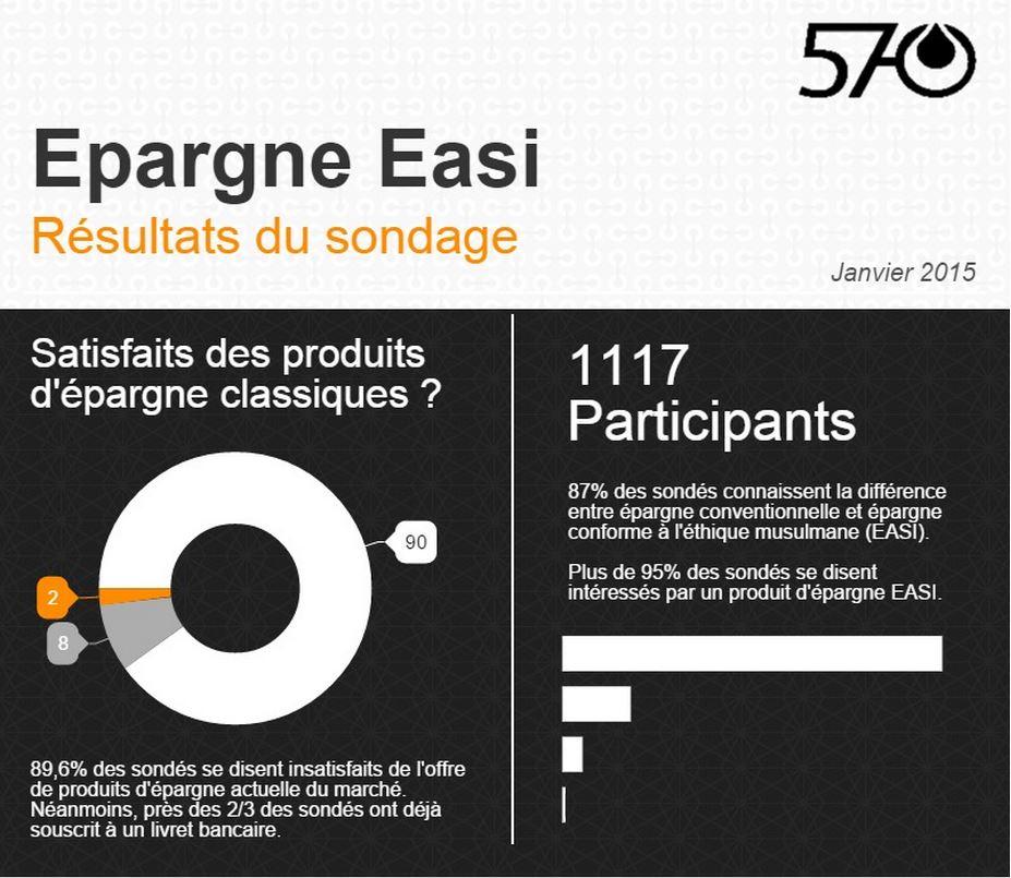 Sondage Epargne EASI