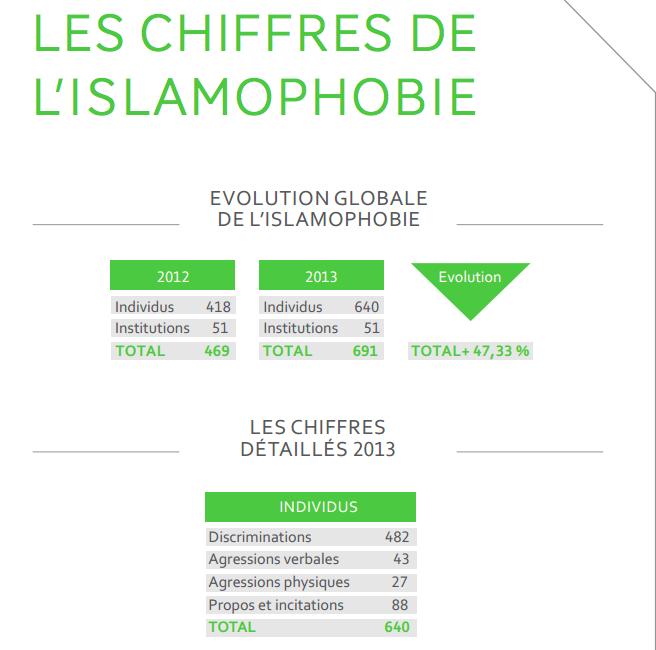 islamophobie 2014 ccif rapport