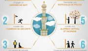 proteger mosquee infographie