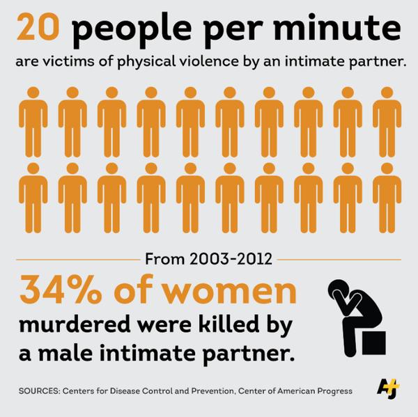 domestic violence AlJazeera +