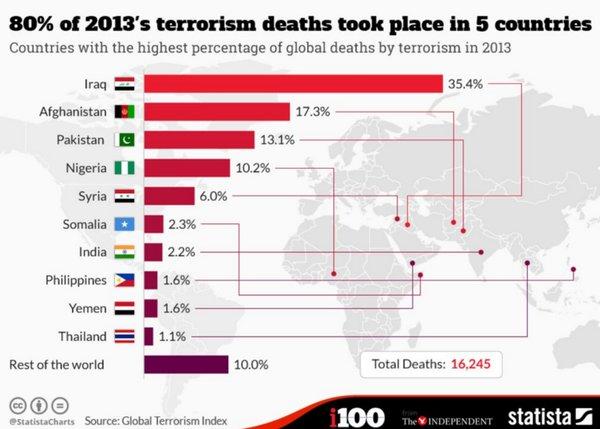 terrorisme pays musulman