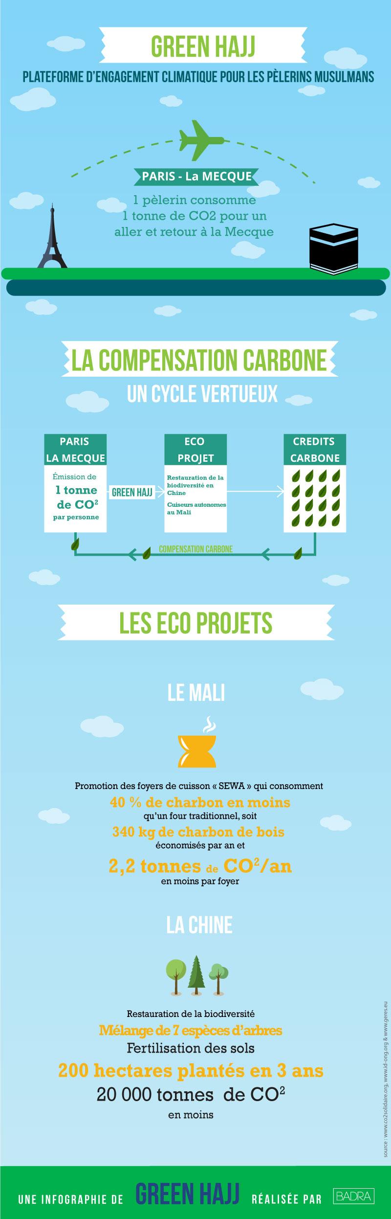 green hajj infographie