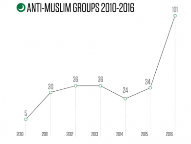 antimuslim groups