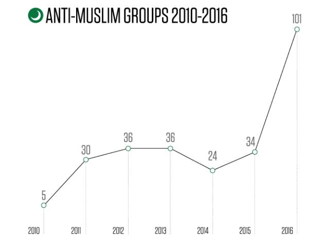 antimuslim groups