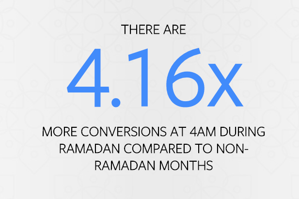 facebook ramadan conversion