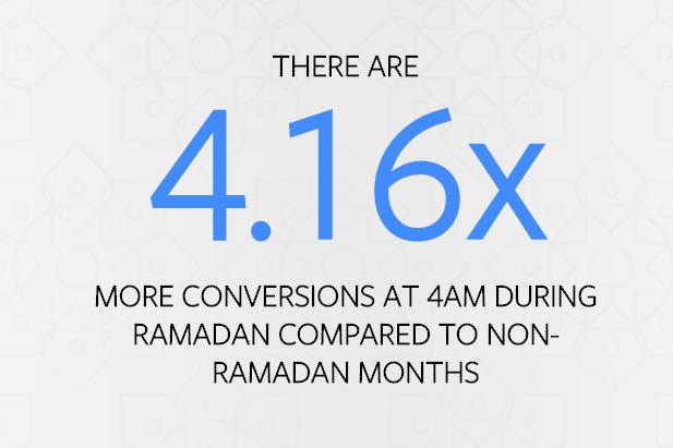 facebook ramadan conversion