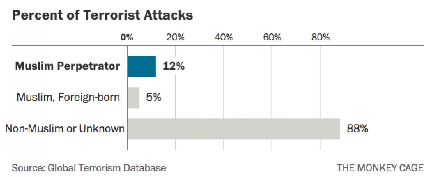 terrorisme media biais
