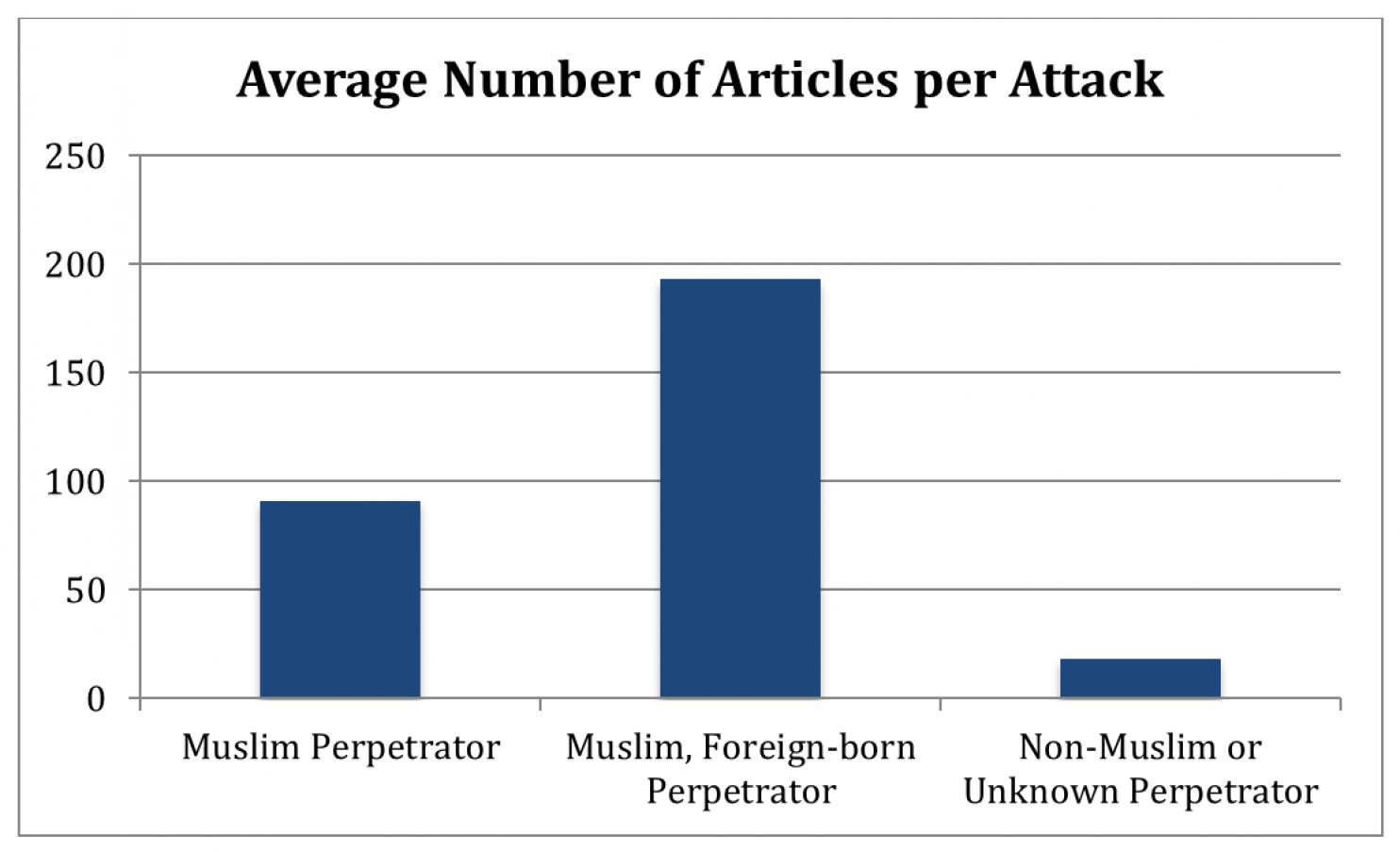 représentation des auteurs d'attentats dans les médias par origine et religion