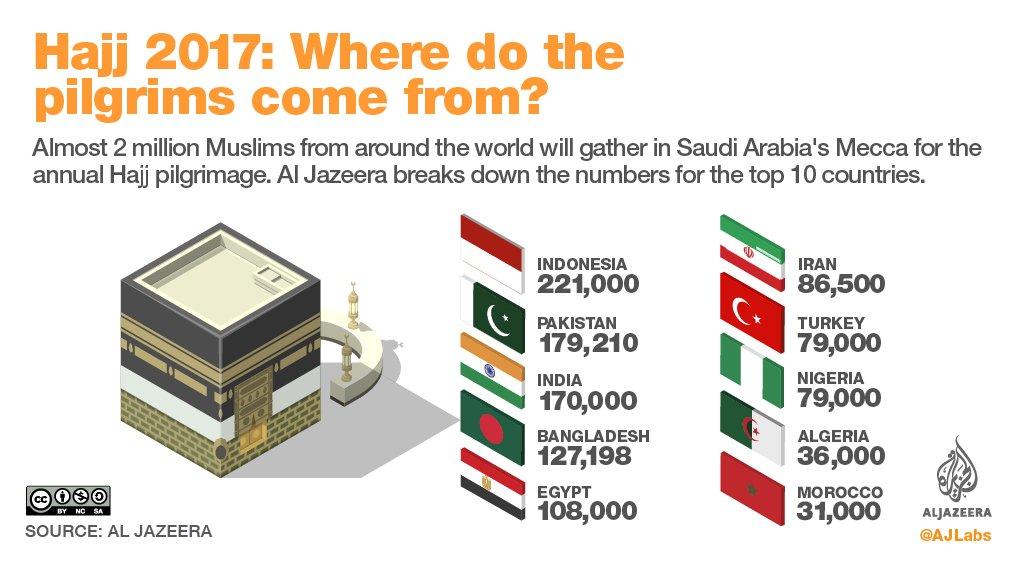 hajj 1438 infographie
