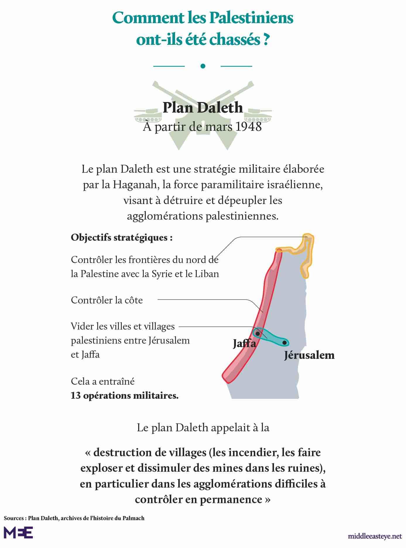 Plan Daleth mars 1948 Nakba