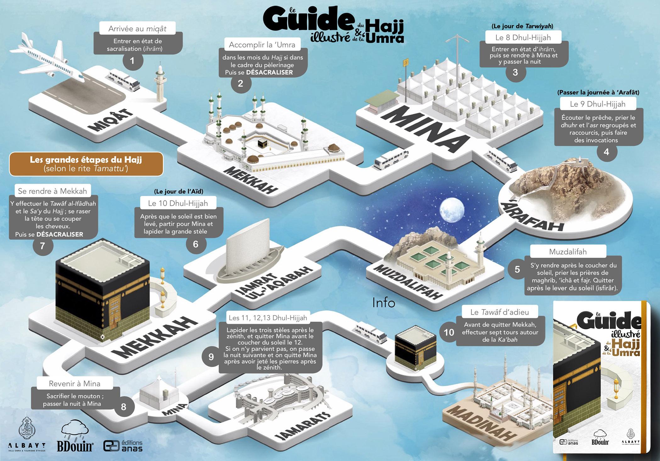 Hajj : comprendre les étapes et les rites du cinquième pilier de l'islam (infographies)