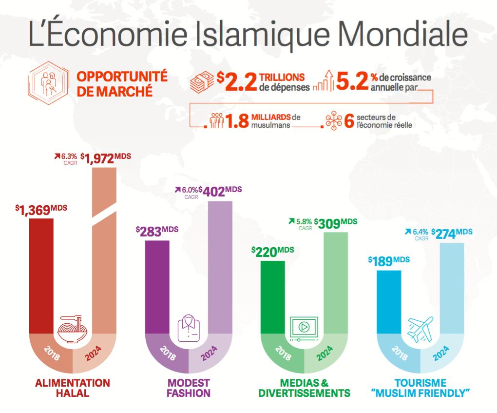 Economie islamique