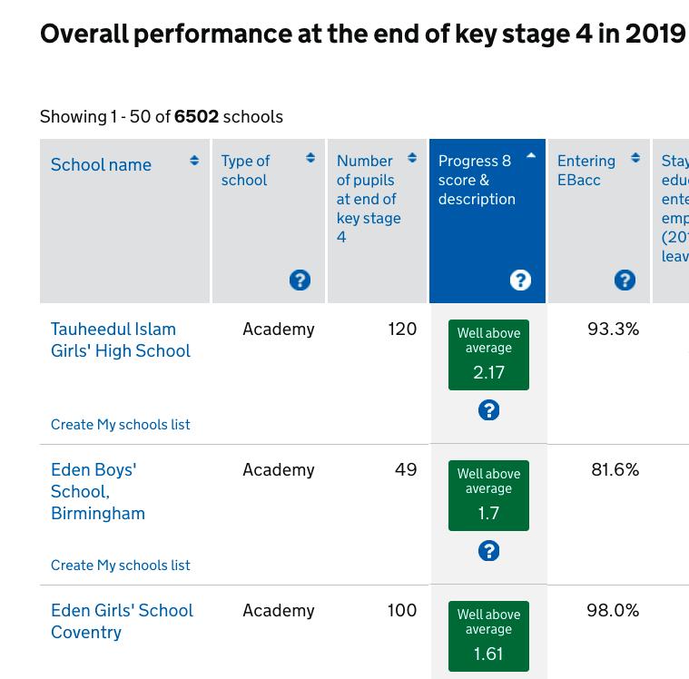 meilleures écoles anglaises sont musulmanes