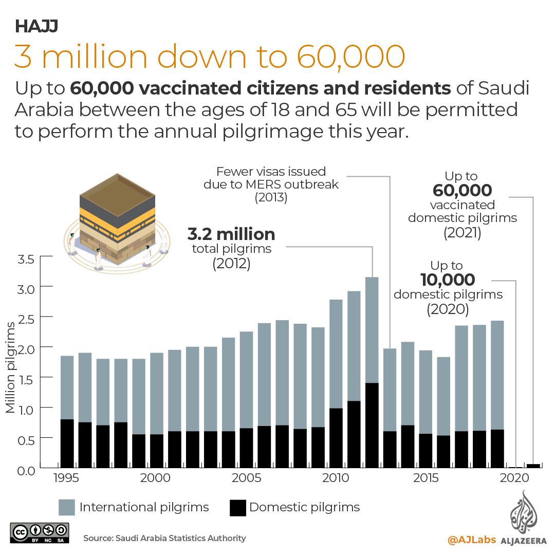 Hajj : nombre de pèlerins de 1995 à 2021 (infographie)
